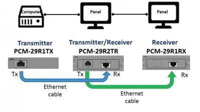 Module iDoor de communication et d'acquisition de données, Long Distant Display Out, RJ45