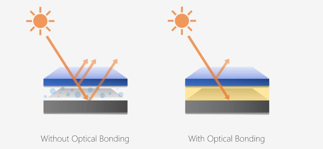 Schema explication de la technologie optical bonding