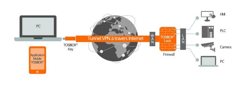 La solution technique VPN TOSIBOX en image