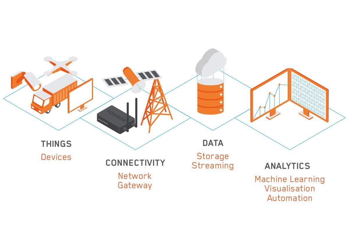 Les objets connectés et l'IoT en 2020 avec Tosibox